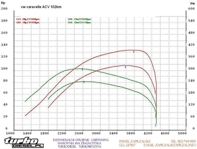 vw transporter t4 caravelle 2.5 tdi 102km acv + soft 133km 308nm